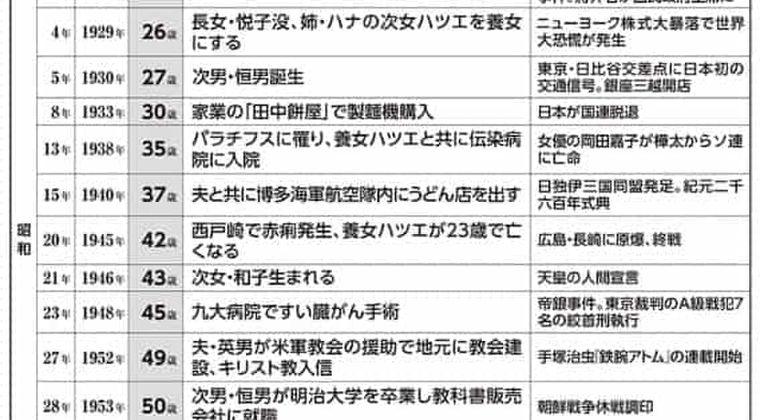 世界最長寿の田中カ子さん、2度のがんを克服したサバイバーだった!(癌ニュース 2019/8/31)