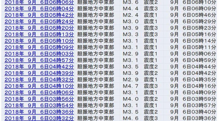 【北海道・震度6強】震度3前後の余震相次ぐ…泊原発は外部電源喪失、旭川市防災「全道的に停電、復旧の見込みなし」