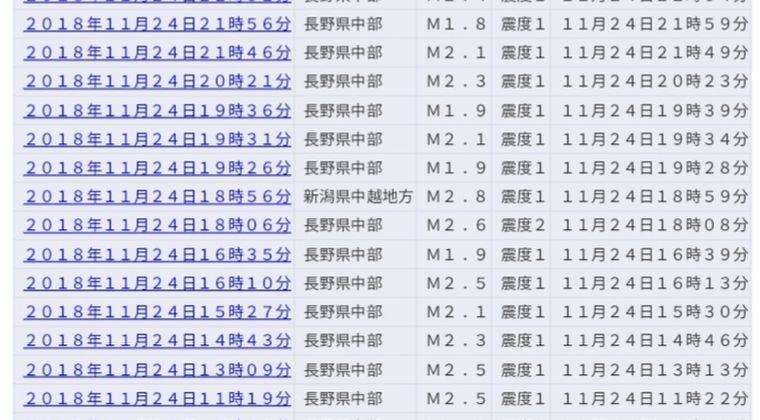 【群発地震】長野県中部で震度1の地震がスゴい連発してるけど原因はなんなの?