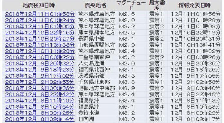 【地殻変動】熊本県球磨地方震源で小規模な地震が増加している模様