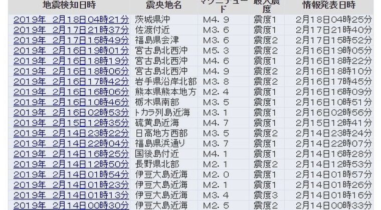 ここ数日、宮古島付近の地震が多すぎない?宮古島北西沖震源で「M5クラス」の地震が連発