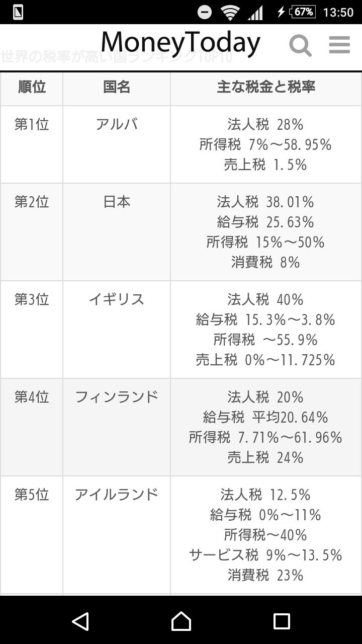 【負担】重税国家ランキング、日本「2位」