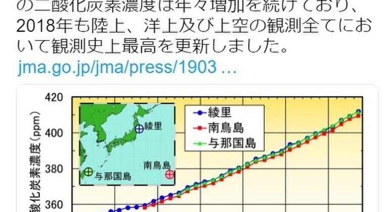 【温暖化】気象庁「日本の二酸化炭素濃度が陸上・洋上及び上空の全てにおいて観測史上最高を更新した」