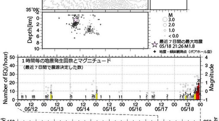 【火山活発化】神奈川県の「箱根山」で18日から火山性地震が急増…噴火警戒レベル2に引き上げ