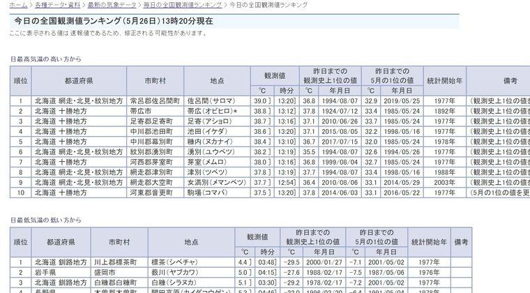 【異常気象】北海道の佐呂間で気温「39℃」を突破