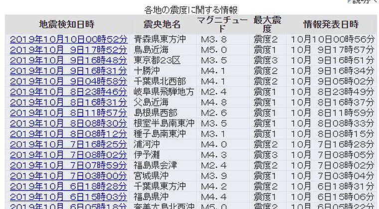 【台風と地震の関連性】昨日「東京都23区」杉並区荻窪駅付近震源、震度3の地震、さらに鳥島近海でM5.0、そして迫りくるスーパー台風19号