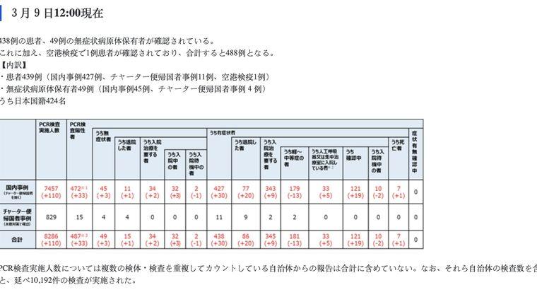 【命より金】日本政府のコロナ検査数が収束へ…9日全国のコロナ検査数たったの「110人」うち「陽性33人」陽性率は驚異の30%