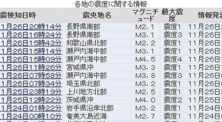 【地震予知】瀬戸内海中部震源で20年ぶりに震度3と震度4の地震発生…また長野県でも震度3の地震、南海トラフ間近か?