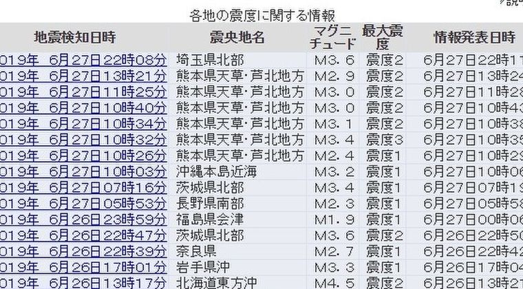 【悲報】27日、熊本県天草地方で数分おきに地震連発…日奈久断層帯では「M7地震」がいつきてもおかしくない事実