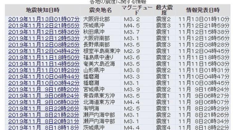 【前兆】長野で震度3、茨城で震度3、京都で震度2…各地で地震が相次ぐ