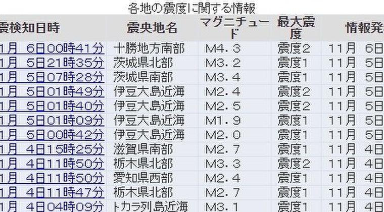 【群発地震】伊豆大島近海で小規模な地震が相次ぐ
