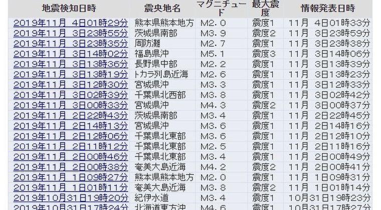 【首都直下】ここ最近毎日、千葉や茨城で小規模な地震が続いているけど、そろそろデカイの来そうじゃない?