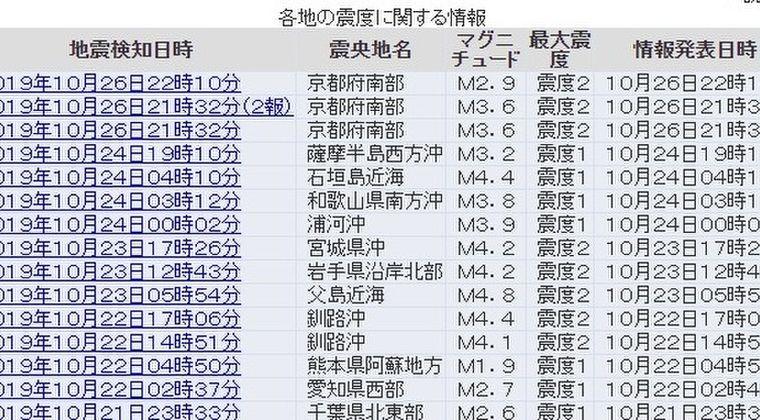 【直下】昨夜、京都で立て続けに震度2の地震が発生…広範囲に「地鳴り、地響き」が聞こえた模様
