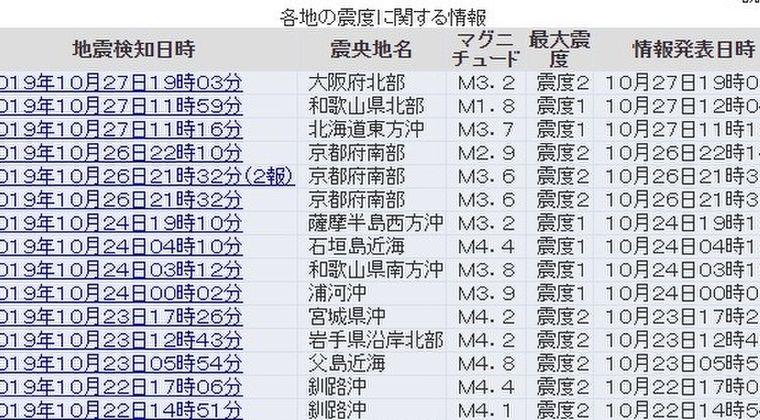 【前震】関西地方で小規模な地震が相次ぐ…大阪北部で震度2、和歌山で震度1
