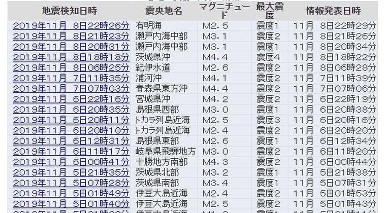 【前触れ】日本各地で小規模な揺れや変わった場所で最近、地震が相次いでないか?
