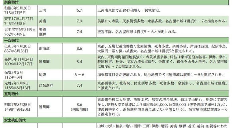【フラグ】日本の大都市で約70年間「震度5以上」を経験していないのは「名古屋」だけって、マジなの?