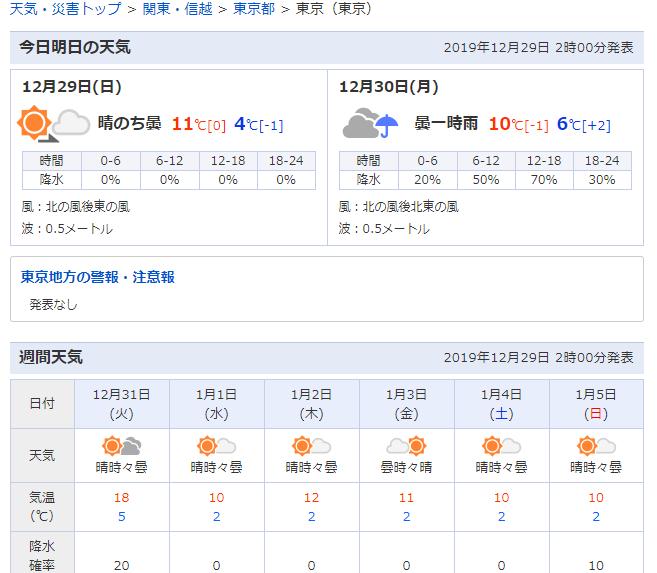 大晦日と元日に「寒波」襲来で暴風・猛吹雪・極寒になります…だが31日、東京は気温「18℃」予想