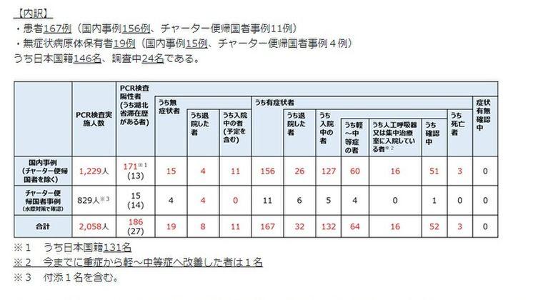 【絶望】厚労省「今までに新型コロナに感染して重症化から改善した方はたった1人しかいない」和歌山の退院した男性も亡くなる