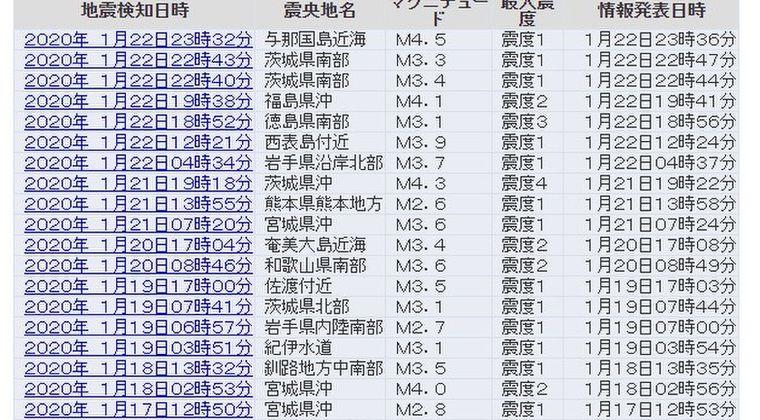 【地震多発】徳島で震度3、茨城や沖縄で震度4の地震があったりして、色んな場所で地震が多すぎないか?