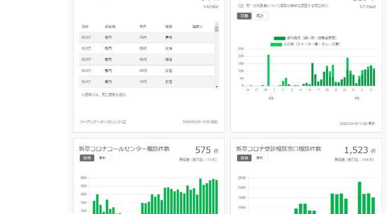 【和を乱すな】東京都、この3日間のPCR検査数陽性数ゼロを達成!実質感染者はいない状態…なお、受診相談件数は「1523件」