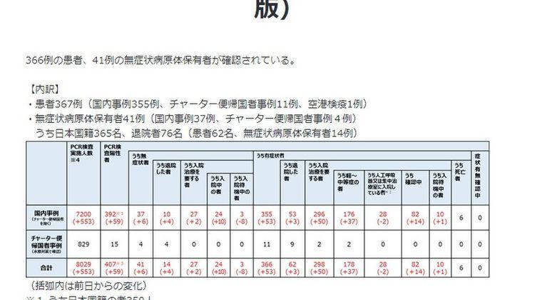 【新型コロナ】日本政府は必死に検査数を少なくしようとしてるけど、世界にもバレ始めちゃってるよな...