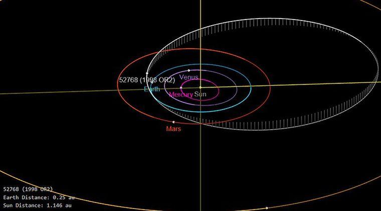 【隕石】小惑星「1998 OR2」が4月29日に地球へ最接近します!