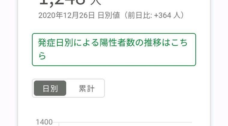 【隠蔽】東京都、コロナ新規感染者数「1248人」と上方修正されたと思いきや、ネットで騒ぎになるとなぜかミスとなり「949人」に戻ってしまう...