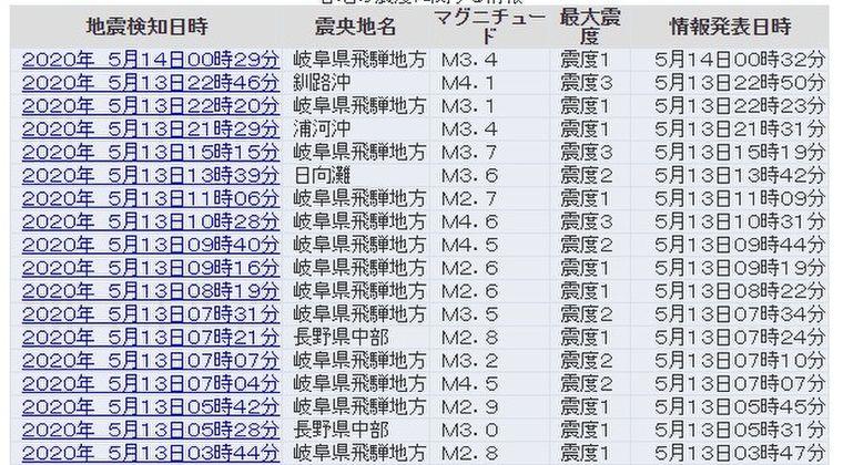 【前兆】13日から「岐阜県飛騨地方」震源で小規模な地震が相次ぐ…先月から続いている長野県中部震源など「県境付近震源」の謎の地震