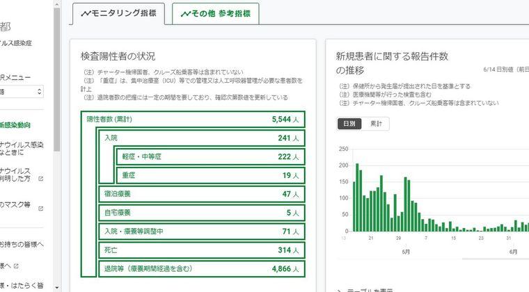 【第2波】東京都で新たに「47人」の新型コロナ感染が確認されてしまう…40人を超えたのは、先月の5日以来