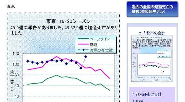 【隠蔽か?】東京で「インフル・肺炎関連死」急増の謎…インフルエンザは減少していたのに、なぜ