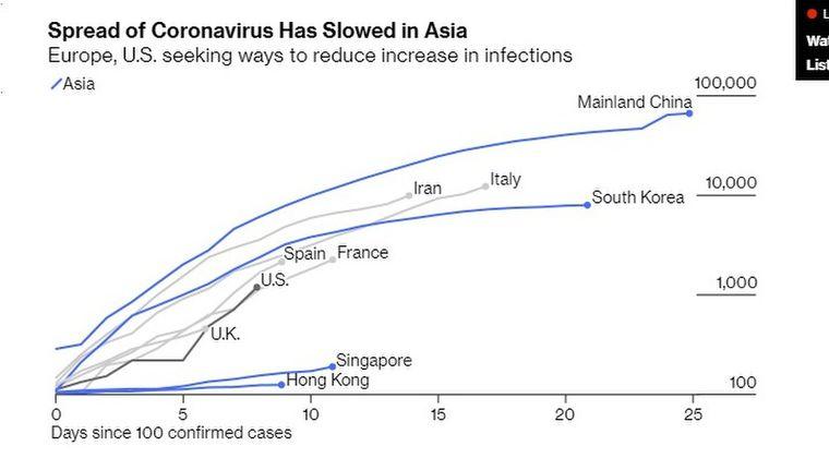 【バレた】海外メディア「日本は十分に新型コロナウイルスの検査をしていない」 → 感染者グラフから日本は除外