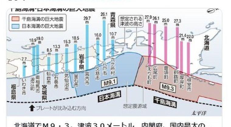 【大地震】切迫している千島海溝と日本海溝での「M9.3」と「M9.1」の2つの超巨大地震…北日本は最大30メートルの大津波に襲われる