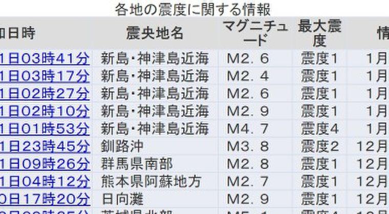 【新年早々】東京で震度4の地震発生 M4.7 新島・神津島近海震源で地震が相次ぐ
