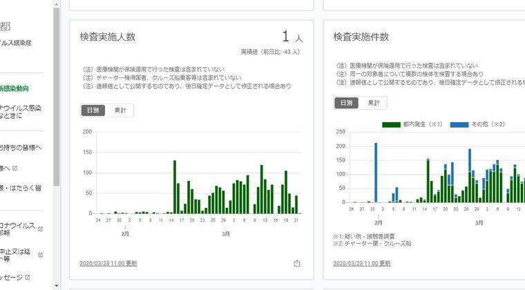 【悲報】新型コロナ蔓延で東京がガチでヤバくなってきたな…都知事「首都封鎖もあり得る」
