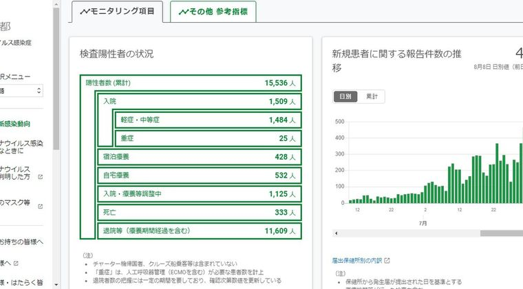 【新型コロナ】6月頃から新たなタイプの遺伝子配列ウイルスが突如出現していた…東京から地方に蔓延へ
