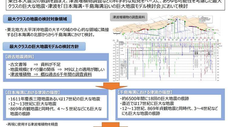 【切迫】東日本大震災と同等以上とされる千島海溝でのM9クラス地震、最大30メートル近いの大津波が発生する…400年くらいの周期で発生、前回は1600年代
