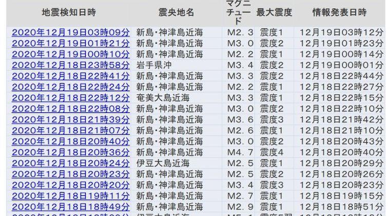 【前触れ】伊豆大島近海、震度5弱の地震を皮切りに「新島・神津島近海」震源での地震が止まらず相次ぐ…大地震の前兆か?