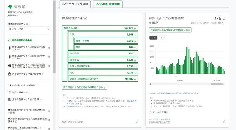 【闇深】8日、東京コロナ感染者276人にネット上で「絶対嘘やろ...」など懐疑的な意見…日本ではワクチン接種もまだ始まってもいないのにどんどん激減、いったいなぜ?