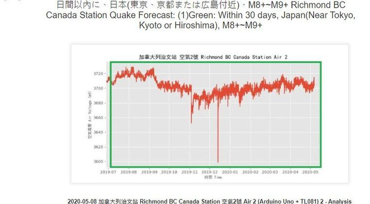 【地震予言】台湾の「地震預測研究所」が日本で30日以内に「M8~M9」の地震を予測!