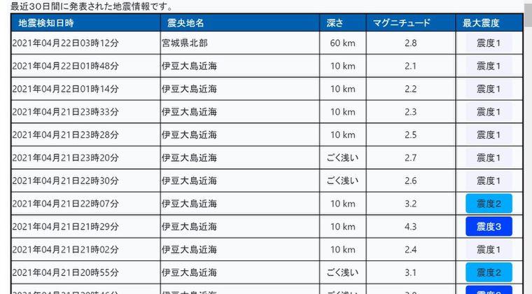 【悲報】トカラ列島の次は「伊豆大島近海」で地震が頻繁してしまう...