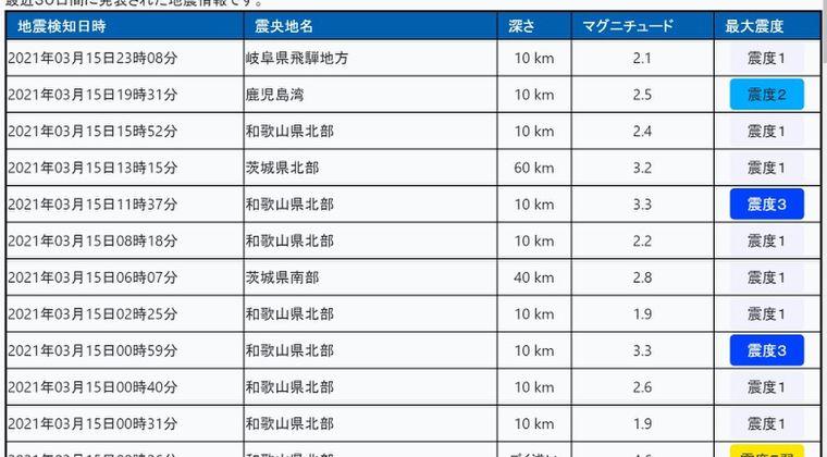 【頻発】和歌山県北部震源の地震「震度3」の揺れが2回発生、余震相次ぐ