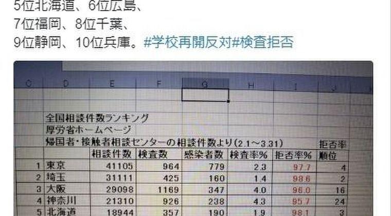 【崩壊】東京都のPCR検査拒否率なんと「97.7%」だった…都道府県別の拒否率ランキングがツイッターで話題に