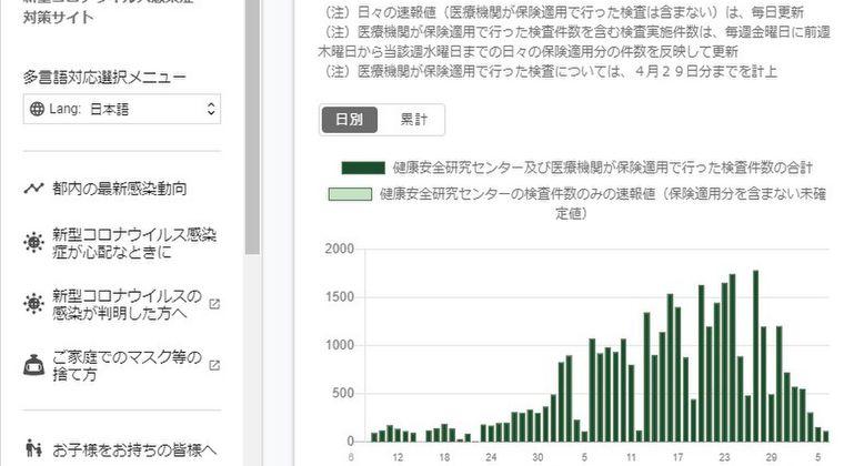 テレビ「新型コロナの陽性感染者数が減少してます。GW自粛の効果が出ています!」 → 東京都の検査数は5月になってから減少している事実