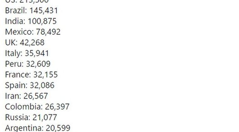 【パンデミック】新型コロナでの世界各国の死者数、最新データがこちら