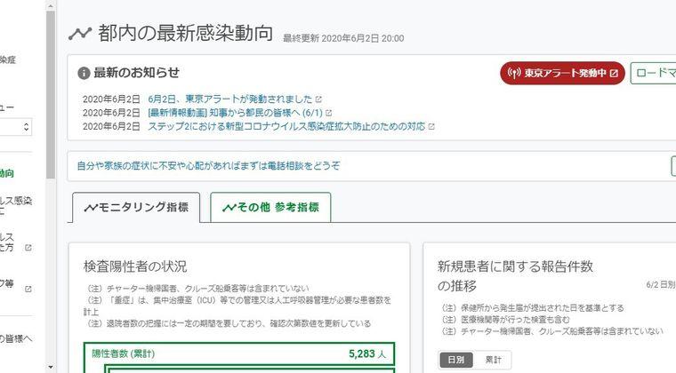 【自粛終了】東京都、新たに34人の新型コロナ感染を確認…もう既に増加傾向か