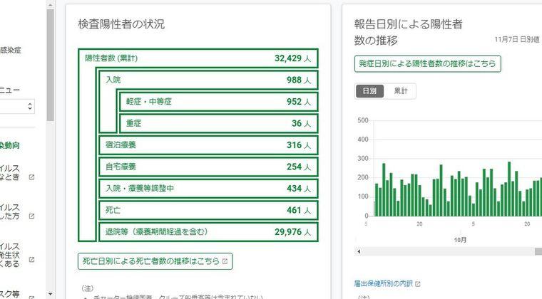寒くなり東京や神奈川など都市部で新型コロナ感染が日々増加中!「東京294人中81人が20代」…若者らで感染が拡大中か