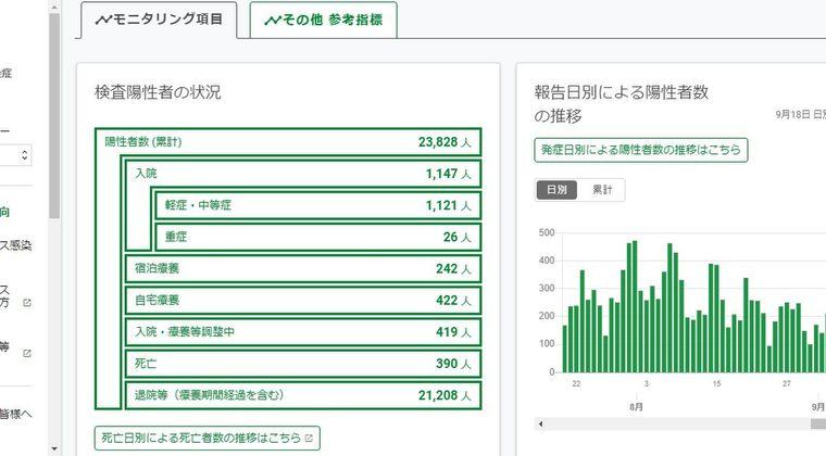 【220人超】東京都内、新型コロナ感染に急速な増加を危惧…4連休により、さらに蔓延か