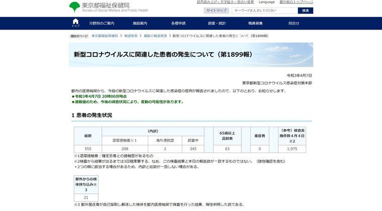 【対策放置】東京都のコロナ検査実施件数、今やたった「1846件」になってしまう…ネットでも驚きの声「これ、どこかの町の検査数なの?」