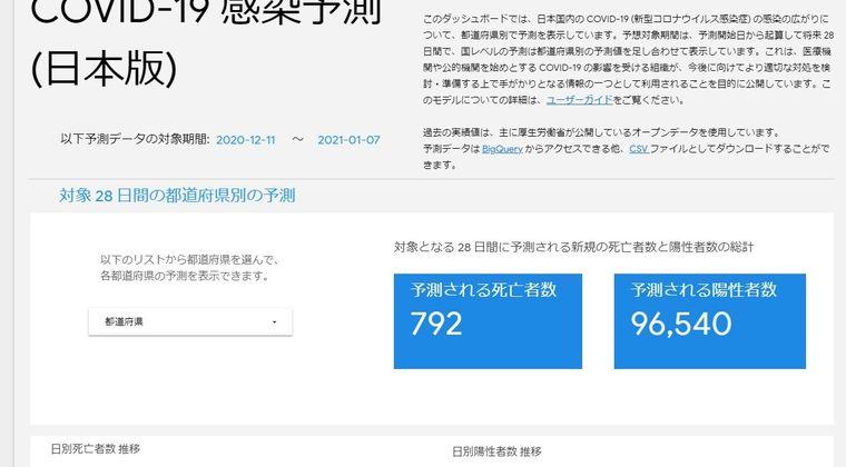 【AI】Google「日本の新型コロナ予測を始めたぞ」 → 日本政府「勝手に悲観的な予測をするな!」