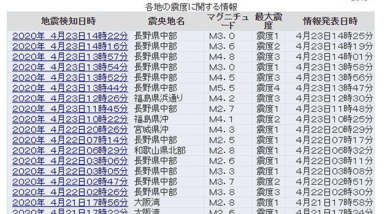 【前震】22日から長野県中部震源で地震が相次ぐ!最大震度4が1回、震度3が3回